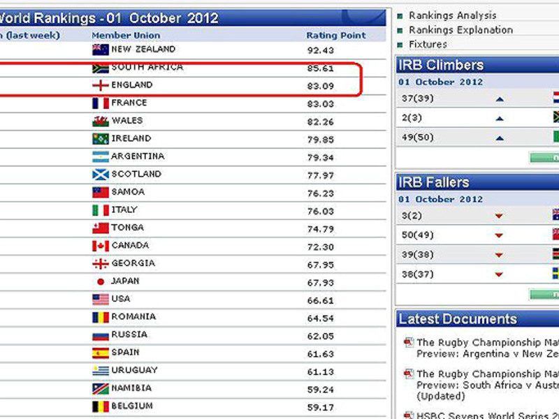 Large irb rankings error 630