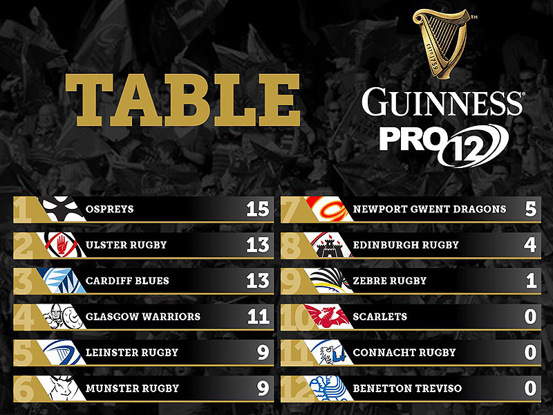 Large pro12 round 3 table 800