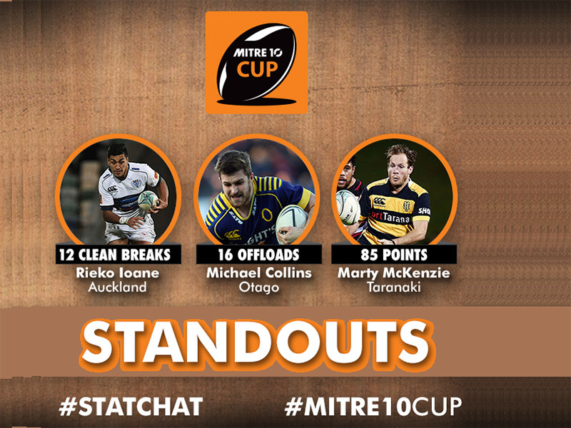 Large mitre10 cup standouts round five 800
