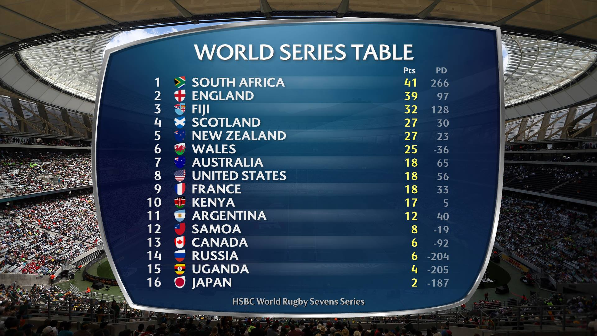 Rugby365 the real cost of blitzboks 39 loss - Rugby six nations results table ...