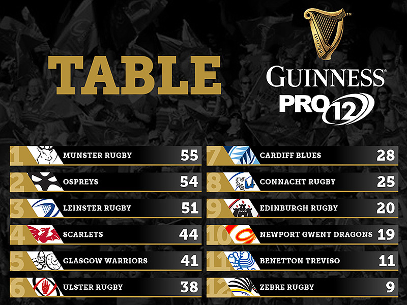 Large pro12 table after 14 rounds 2017 800
