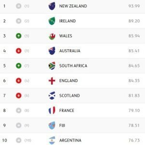 WORLD RANKINGS: Springboks leap to fifth