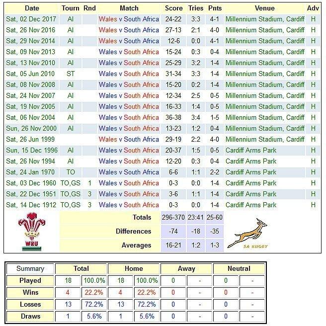 Wales-v-SA-in-Cardiff-656x656
