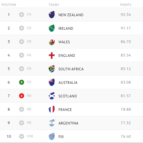 WORLD RANKINGS: Ireland move closer to top spot