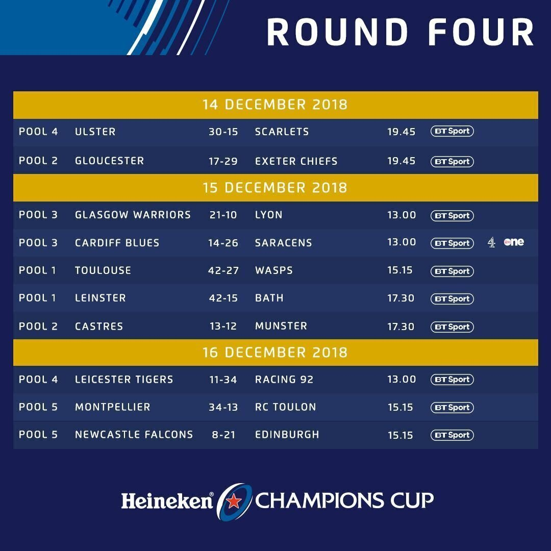 Champions Cup - Round Four results