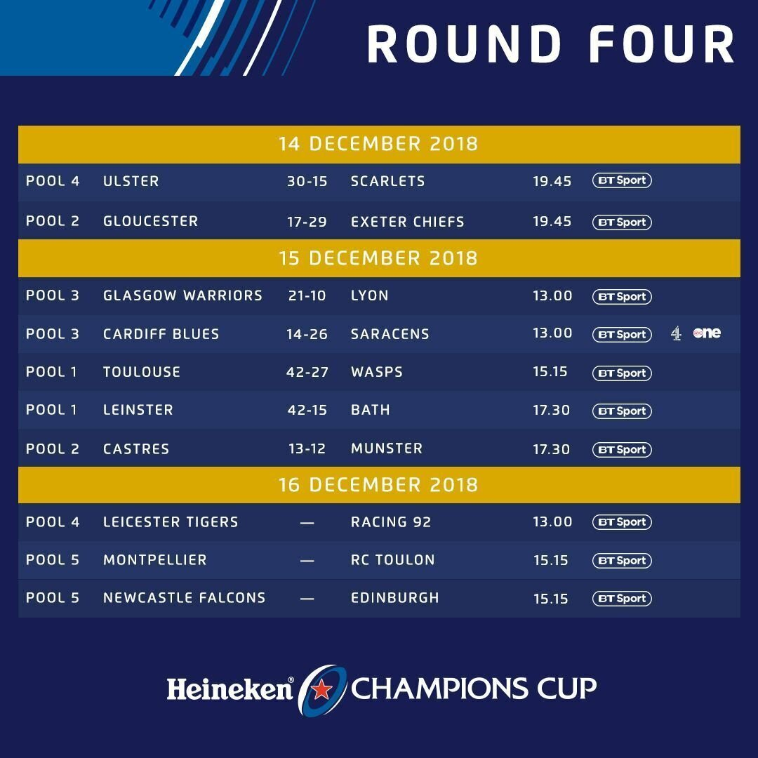 Champions Cup Round Four results