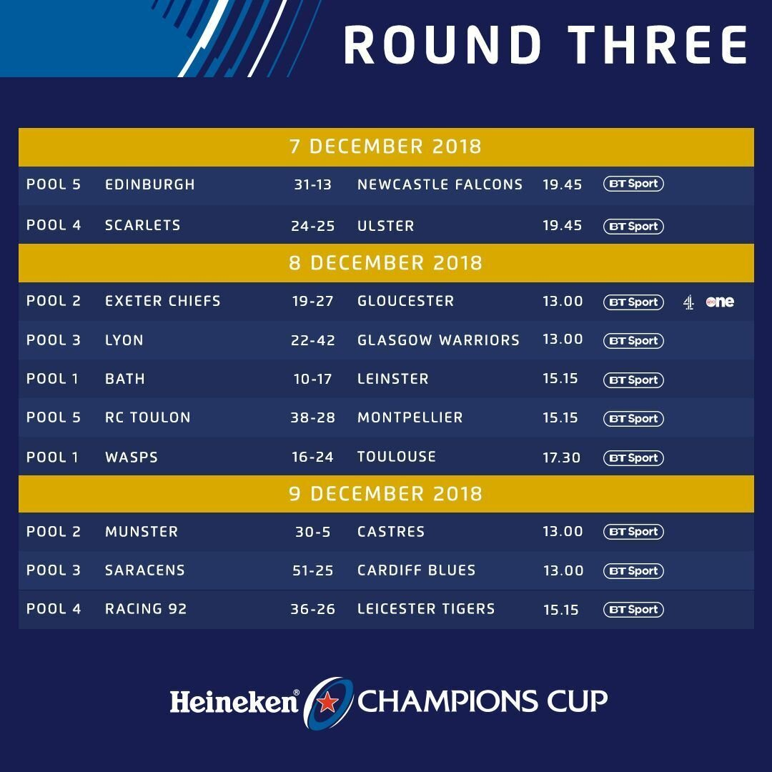 Champions Cup results