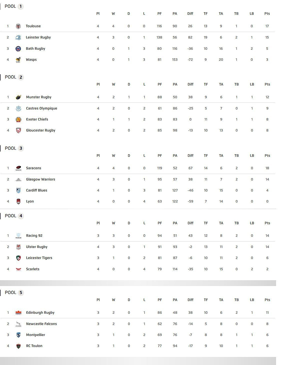 Champions-Cup-standings-after-four-rounds-1150x1460