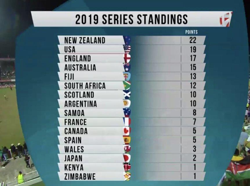 Sevens 2018-19 standings