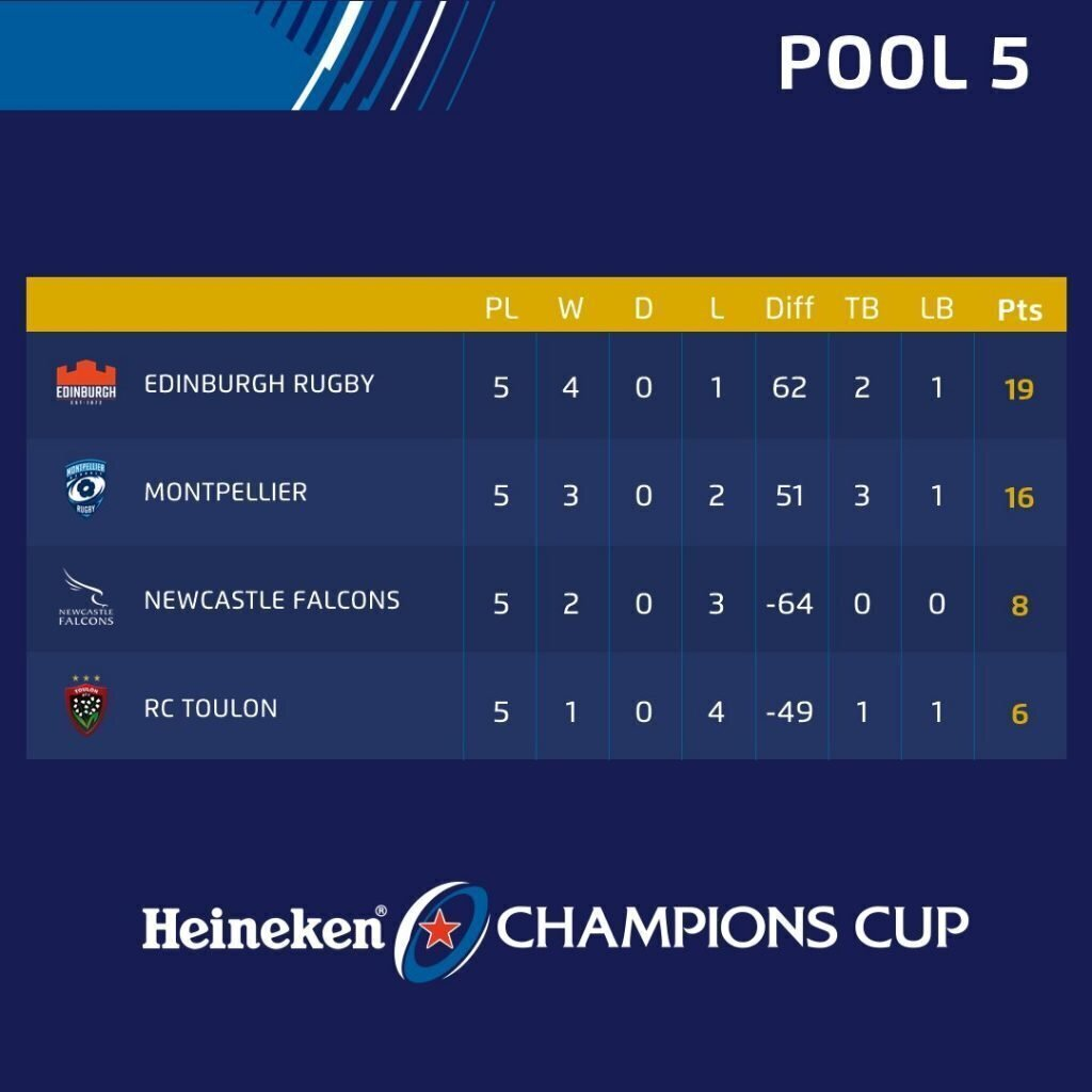 Who needs what in European Champions Cup