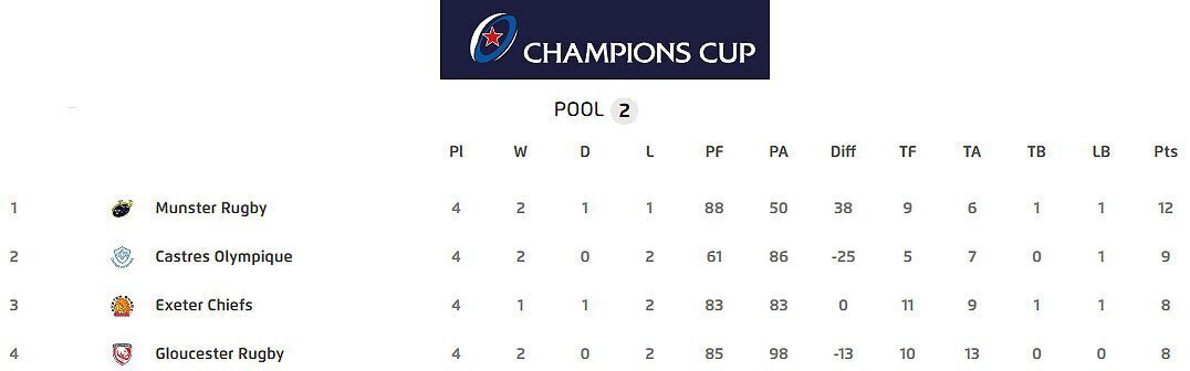 Champions Cup Pool Two