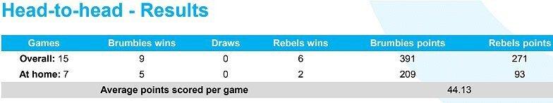 Brumbies versus Rebels