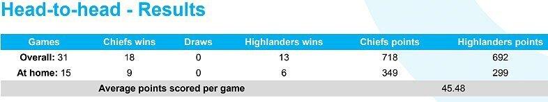Chiefs versus Highlanders