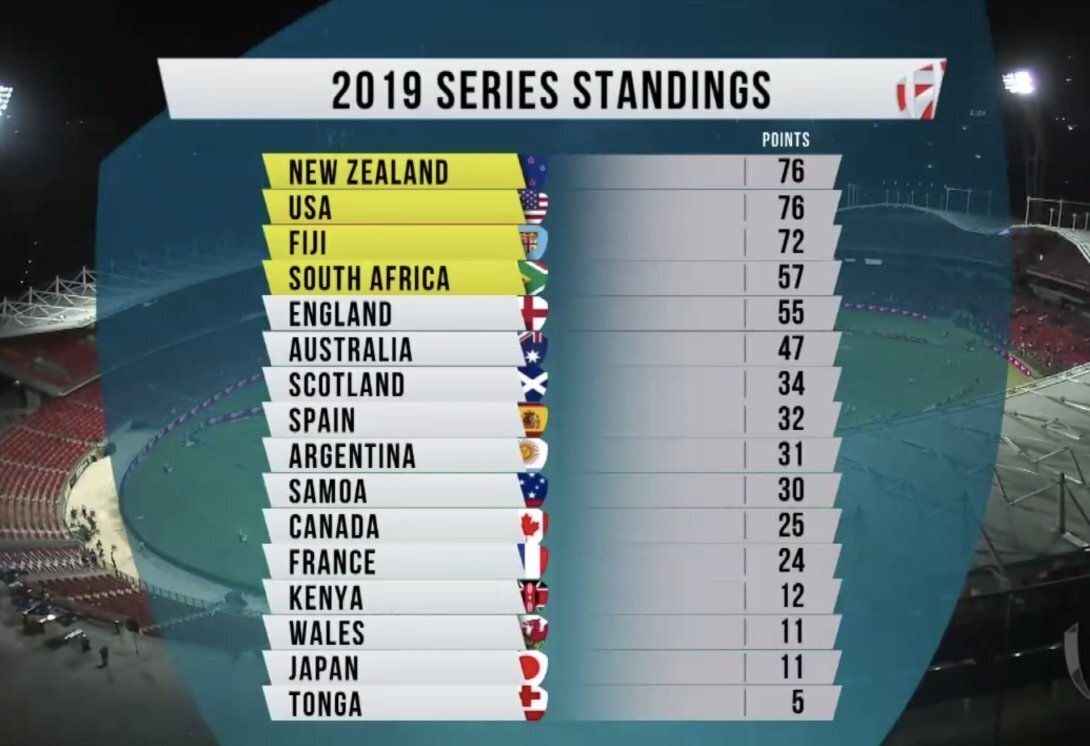 World Series standings 2018 19 - NZ Clinch Victory In Sydney