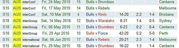 Bulls-in-Aus-2015-to-2019