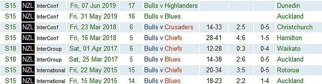 Bulls-in-NZ-2015-to-2019