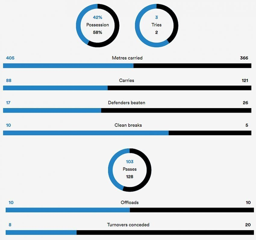 Bulls versus Sharks stats