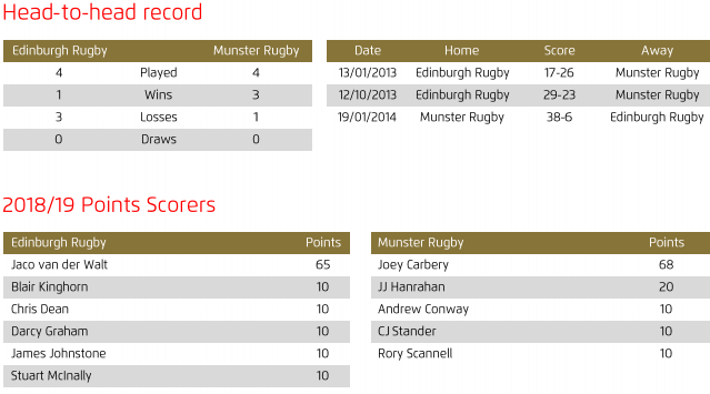 Edinburgh v Munster head to head 2019