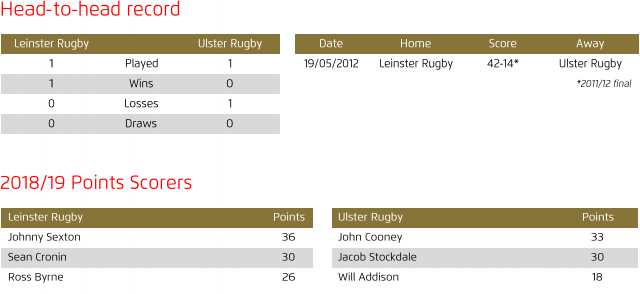 Leinster v Ulster head to head 2019