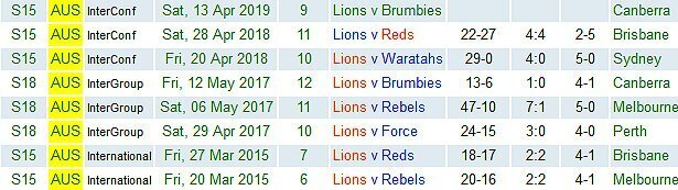 Lions-in-Aus-2015-to-2019