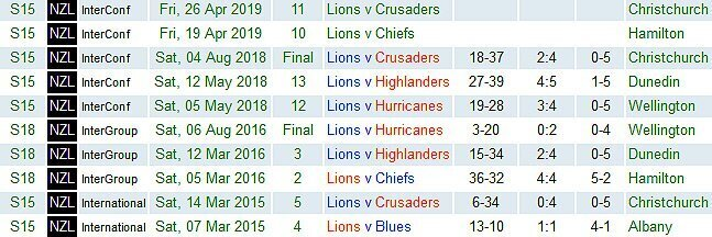 Lions-in-NZ-2015-to-2019