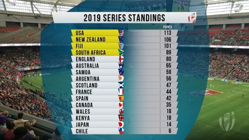 Sevens World Series standings after Canada