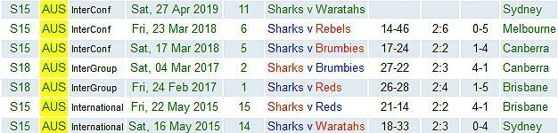 Sharks-in-Aus-2015-to-2019