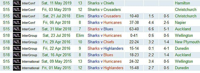 Sharks-in-NZ-2015-to-2019