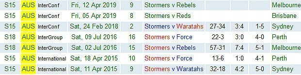 Stormers-in-Aus-2015-to-2019