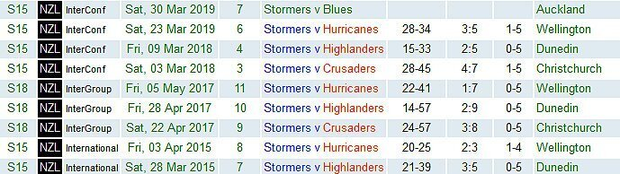Stormers-in-NZ-2015-to-2019