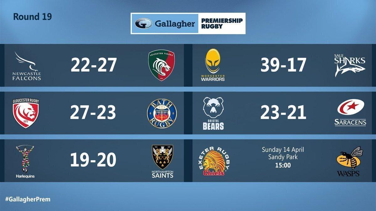 Premiership Round 19 results