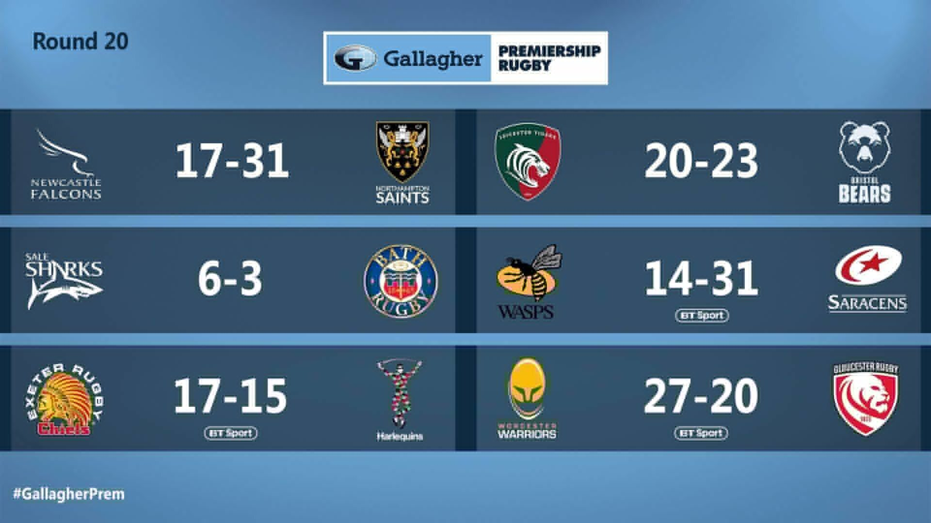 Premiership results for round 20