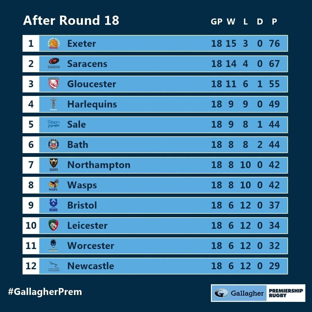 Premiership standings after 18 rounds