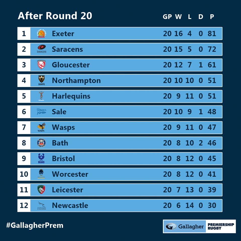 Premiership standings after 20 rounds