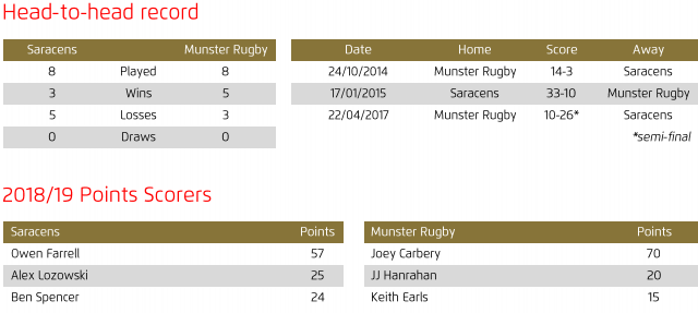 Saracens v Munster semifinal head to head