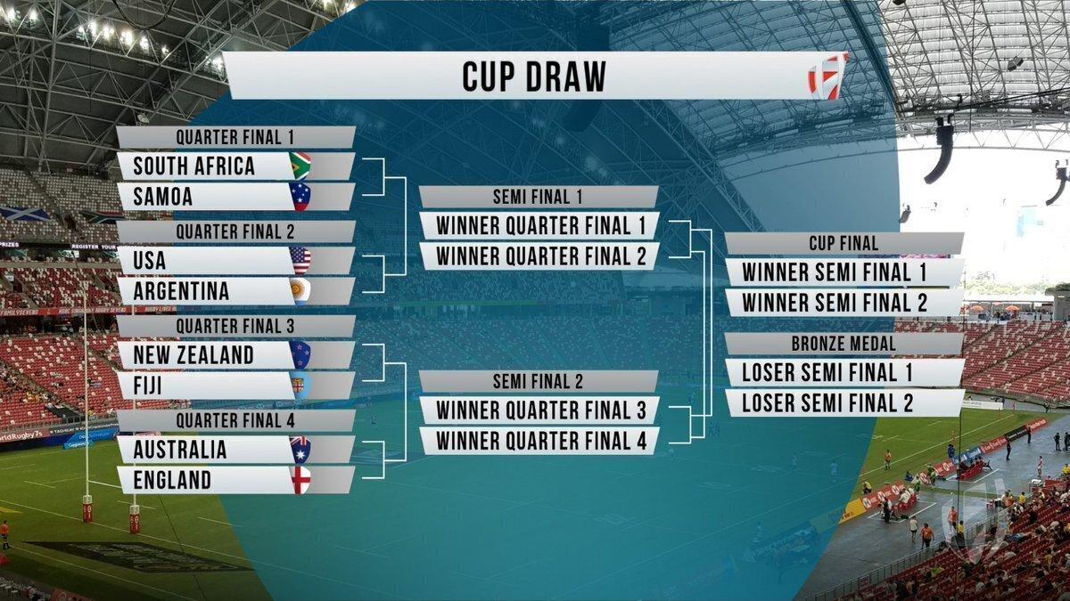 Singapore 7s Cup quarterfinals