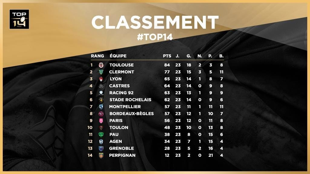 Top 14 standings after 23 rounds