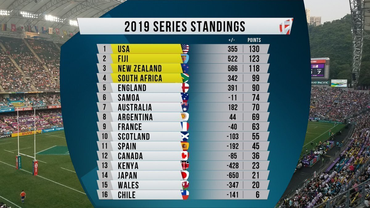 Sevens World Series stadnings
