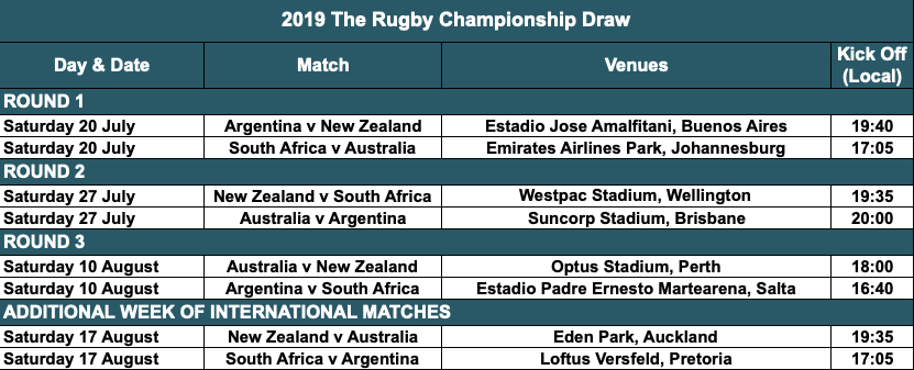 SANZAAR reveals Rugby Champs schedule