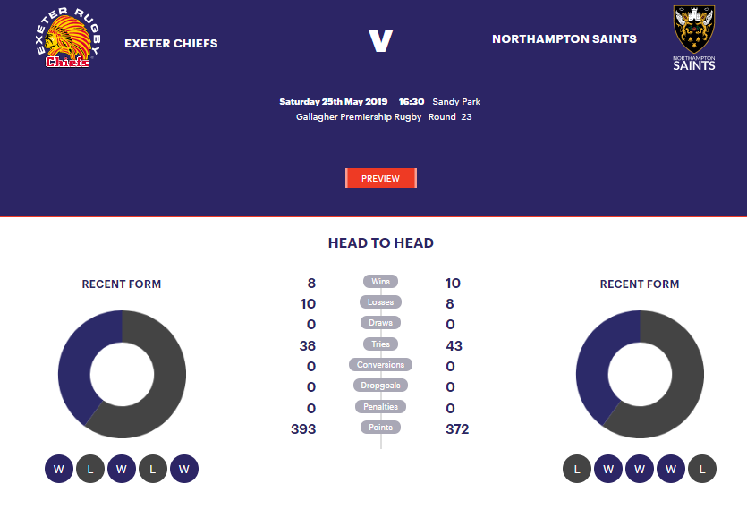 Preview: Exeter Chiefs v Northampton Saints