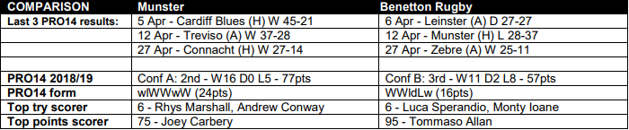 PREVIEW: Pro14, Quarterfinals