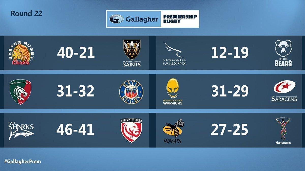 Premiership round 22 results