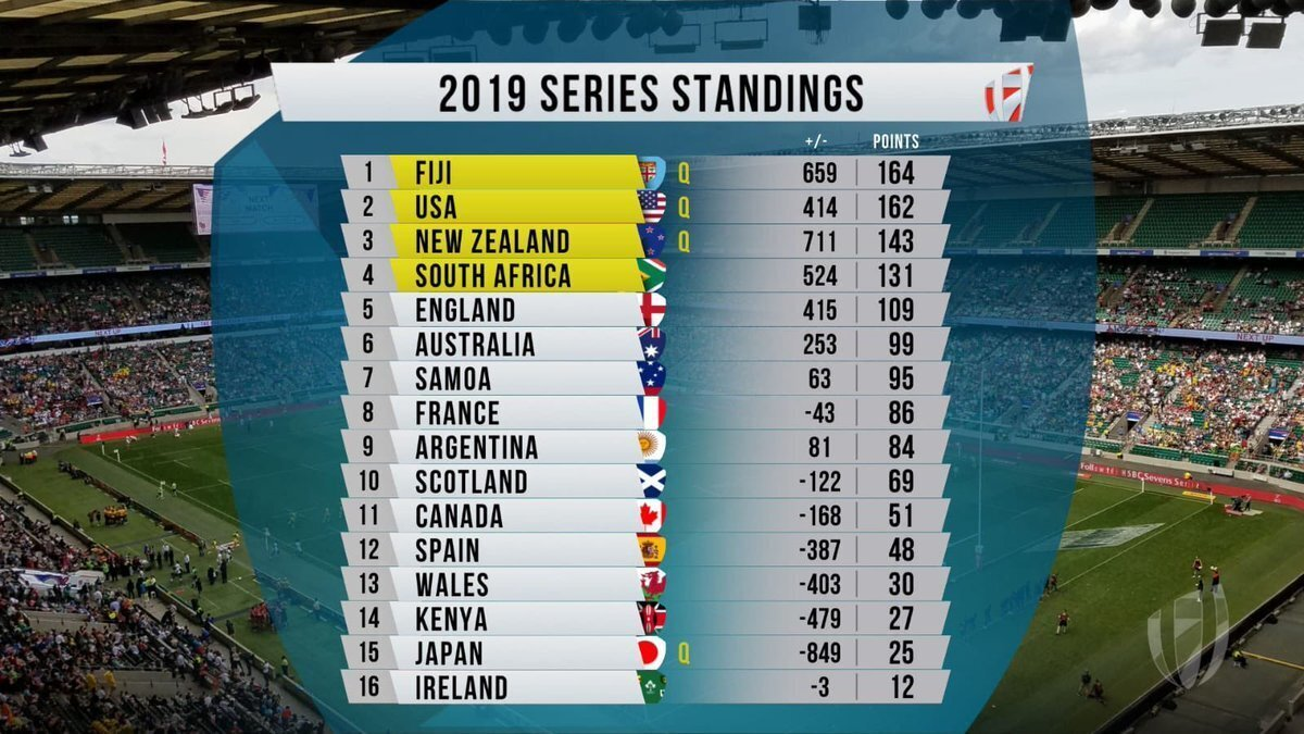 World Series standings ahead of Paris