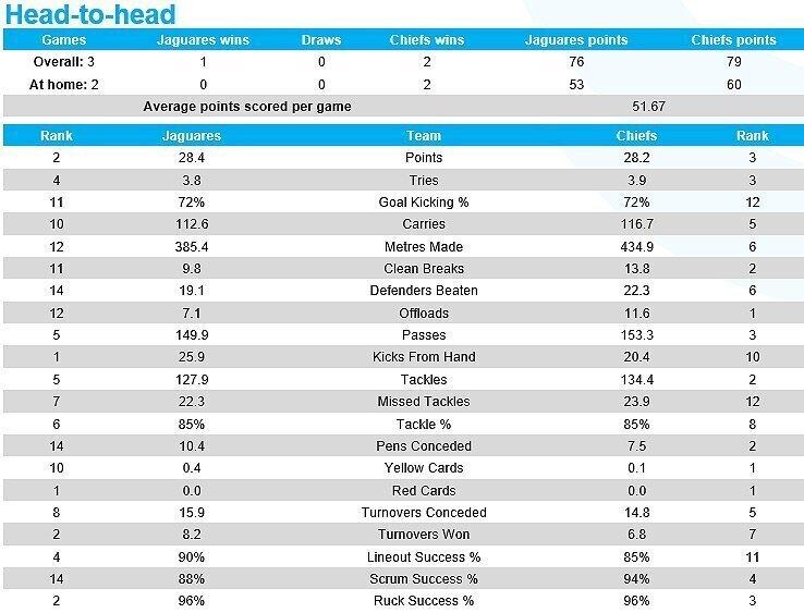 Jaguares versus Chiefs head-to-hea