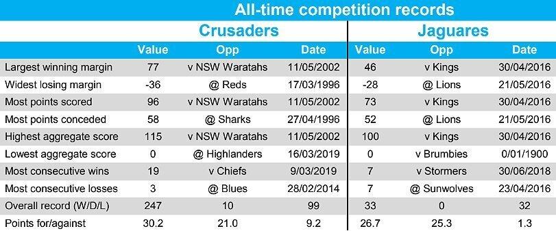 Crusaders versus Jaguares