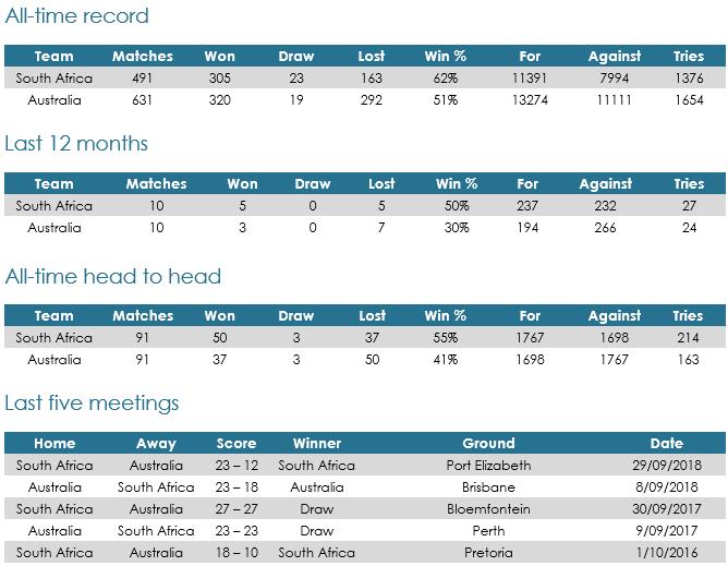 SA v Australia match records 2019