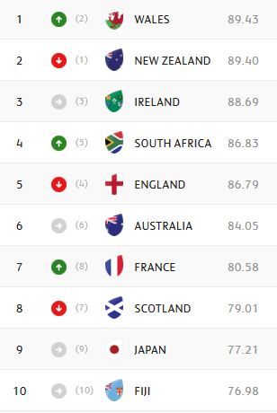 WORLD RANKINGS: Wales on top, Boks overtake England