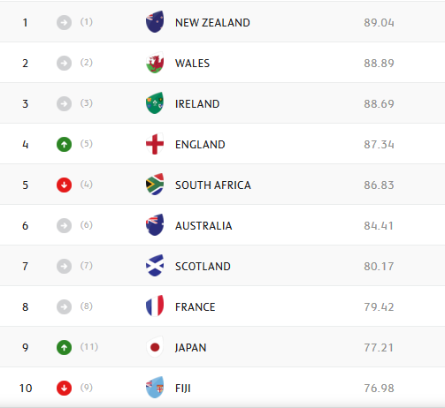 World Rankings: Boks drop