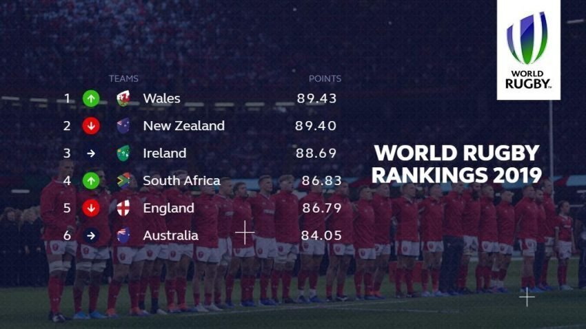 World rankings ahead of World Cup 2019