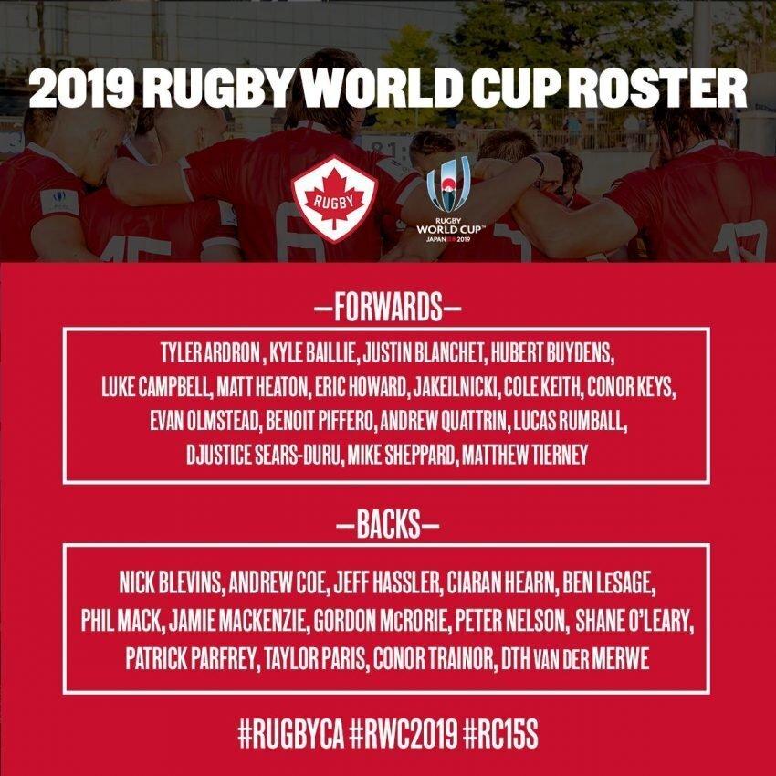 Canada World Cup squad